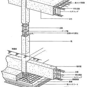 鉄筋コンクリート造工法