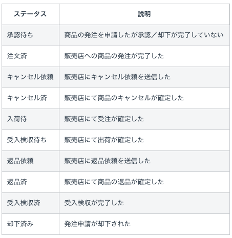 注文ステータス.png