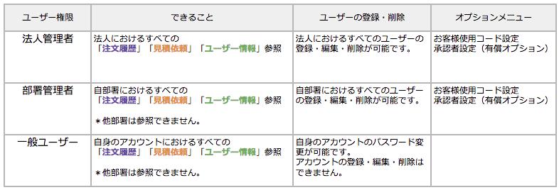 ユーザー権限_c.png