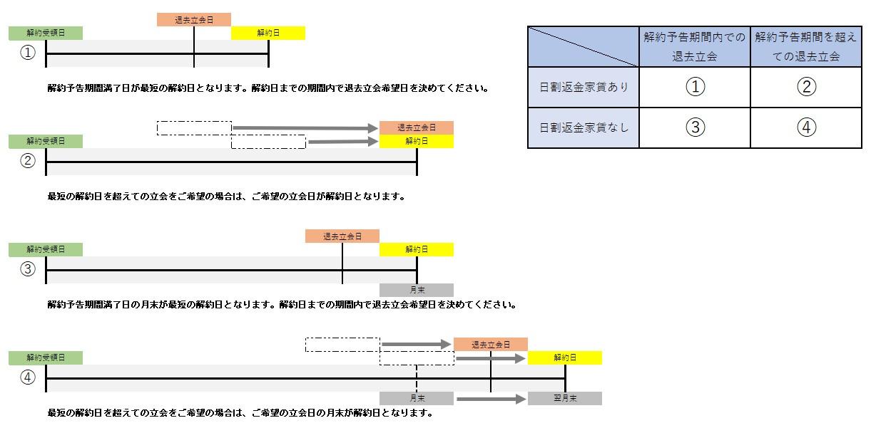 解約日説明.jpg