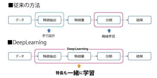 deeplearning_top_1