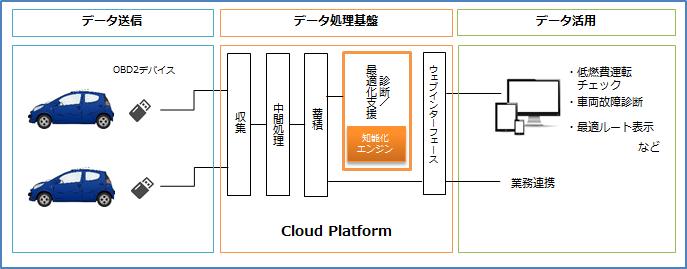 IoT_solution#1