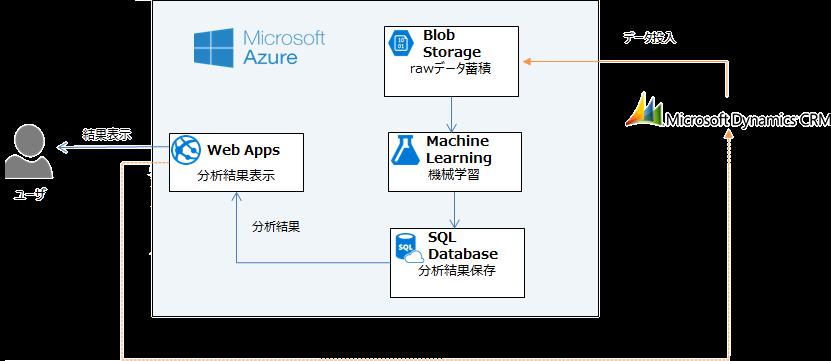 Azureシステム図2