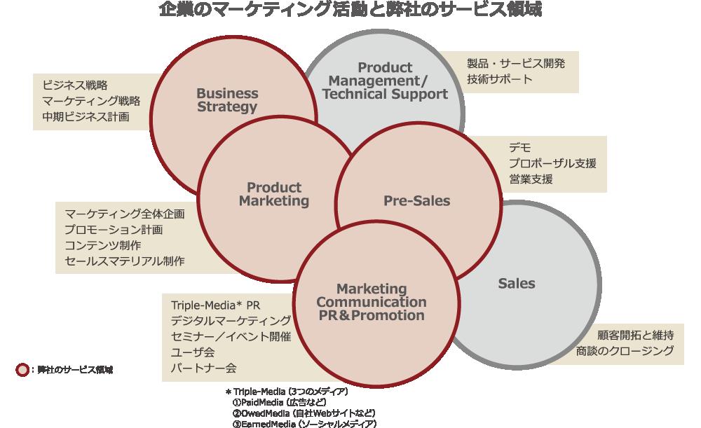 P5企業のマーケティング活動20160323