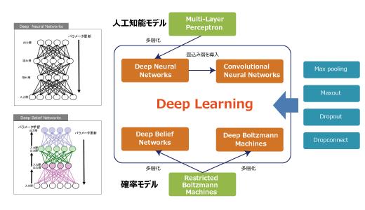 deeplearning_top_2