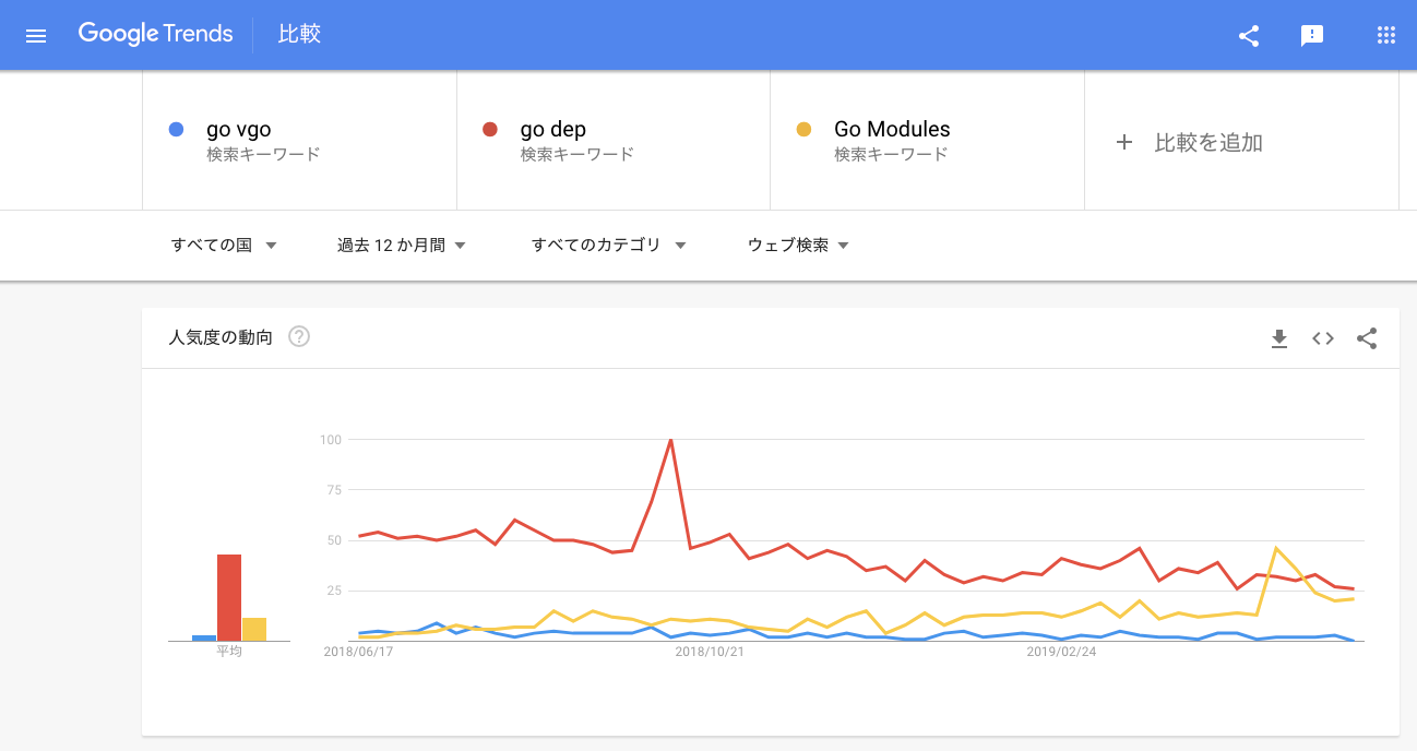 Google Trends with go