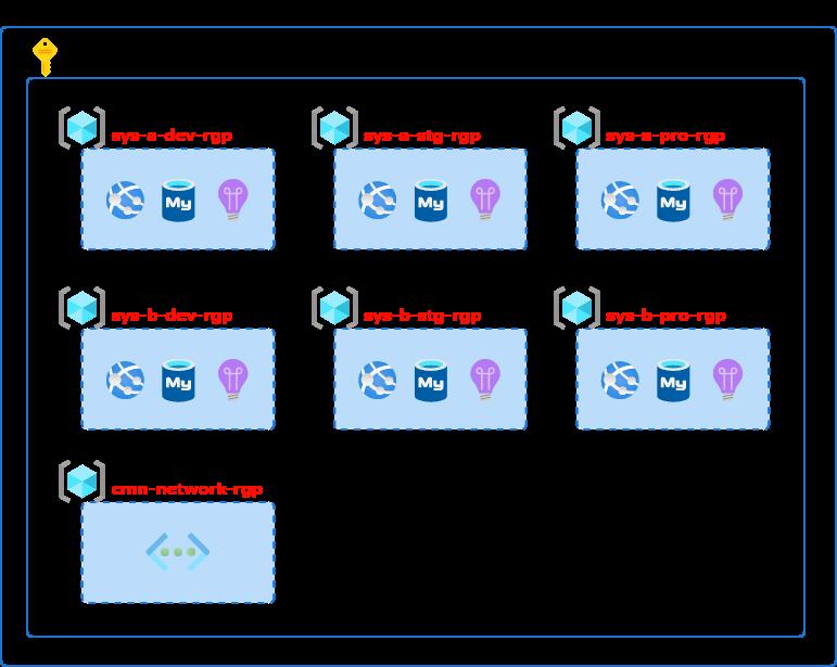 リソース グループの分け方 (サンプル)