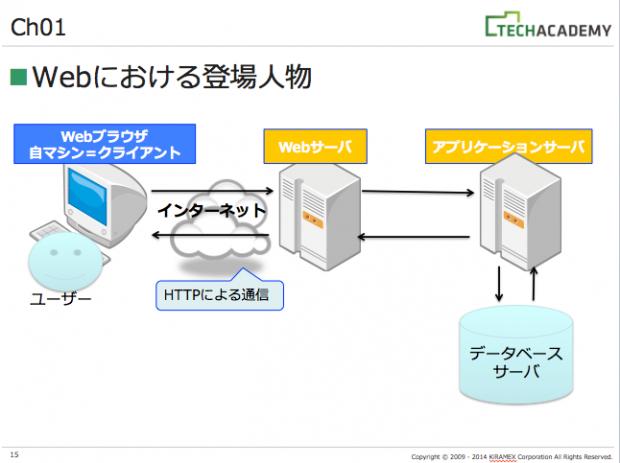 3種類のサーバー