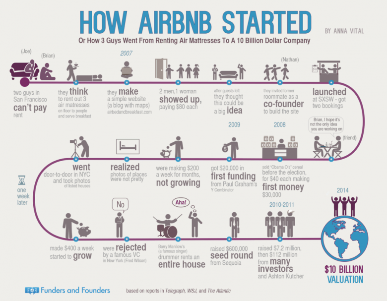 airbnb-infographic