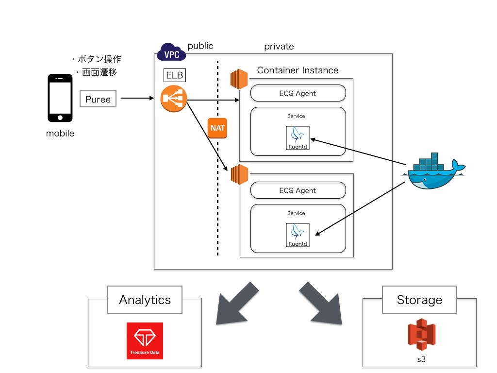 Terraform + fluentd + Docker + Puree で小さく始めるモバイル行動ログ