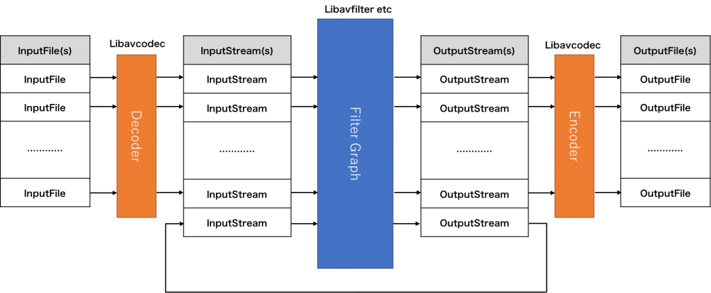 ffmpeg architecture