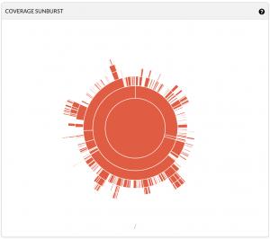 Codecov の Coverage Sunburst の図