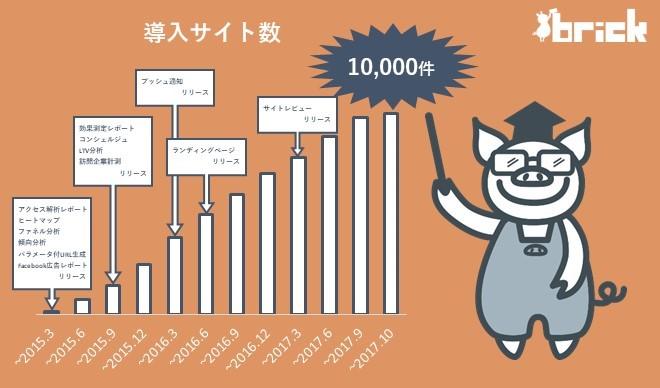 brick10000件グラフ