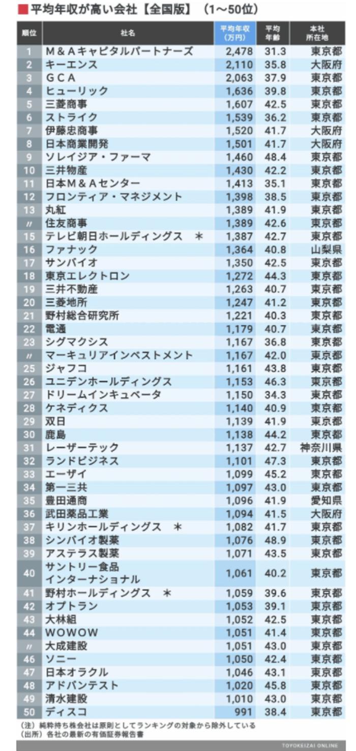 平均年収「全国トップ500社」最新ランキング