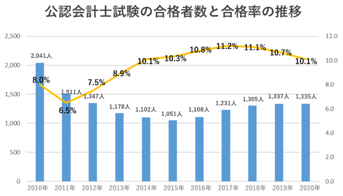 公認会計士試験の合格者数と合格率の推移