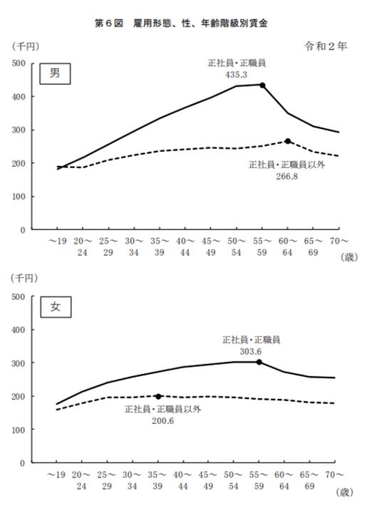 雇用形態、性、年齢階級別賃金
