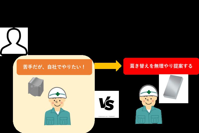 瓦屋根業者が無理やり葺き替え工事を勧めてくる理由
