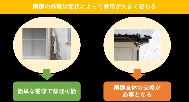 雨樋の修理は症状によって費用が大きく変わる