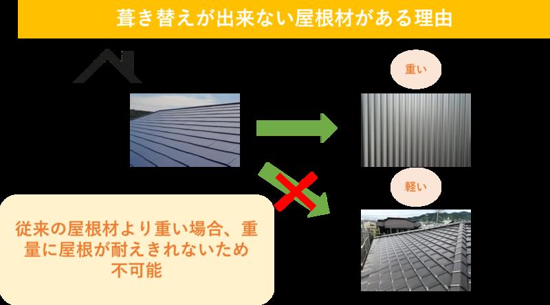 葺き替えが出来ない屋根材がある理由