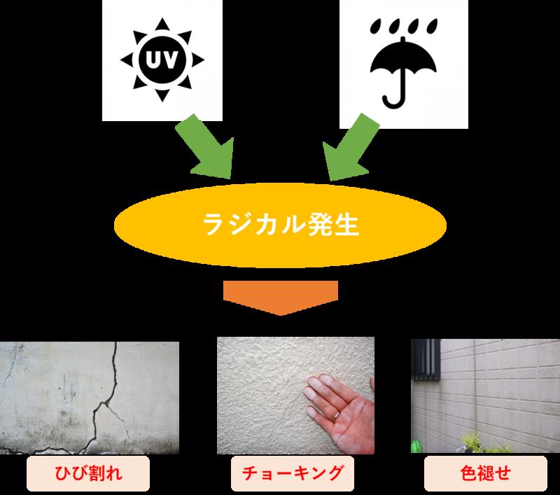 紫外線や雨が外壁に与える影響