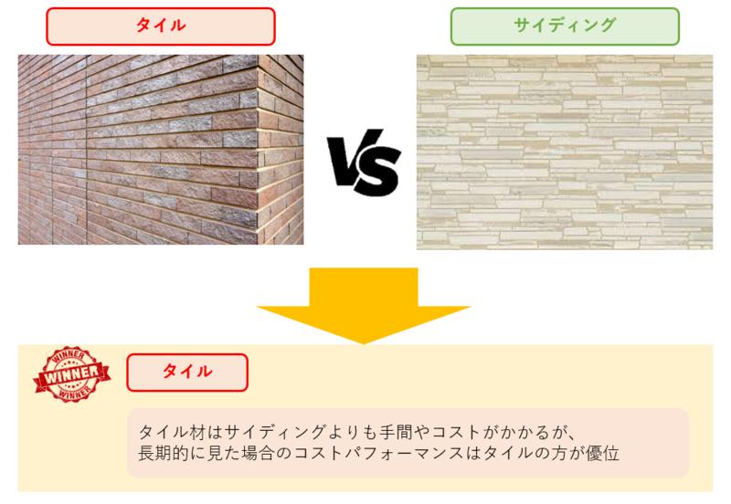 サイディングとタイルの比較