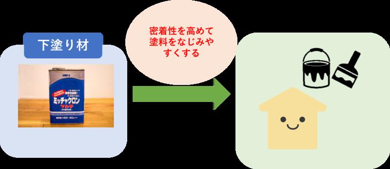 下塗り材の役割
