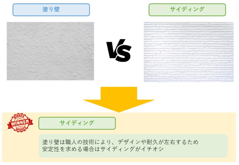 塗り壁とサイディングの比較