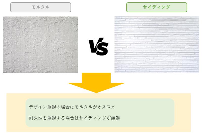 モルタルとサイディングの比較