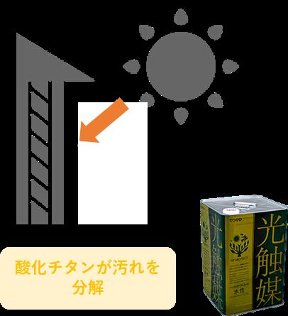 光触媒塗料のセルフクリーニング機能について