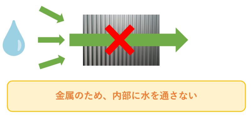 金属系サイディングの防水性が高い理由