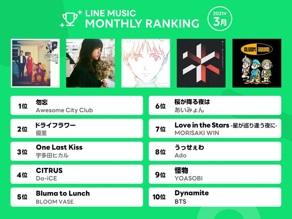 【2021年3月LINE MUSIC 月間ランキング 】Awesome City Club「勿忘」が1位に!