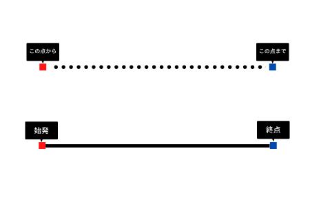 線の始点と終点