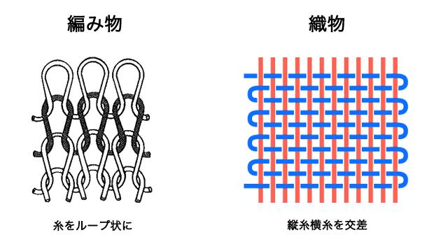 編み物と織物