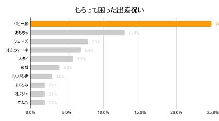 株式会社ウェブライダーが実施したアンケートの結果
