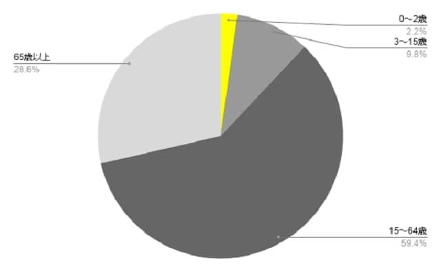 ※総務省統計局の資料(2020年の統計)を基に筆者が作成