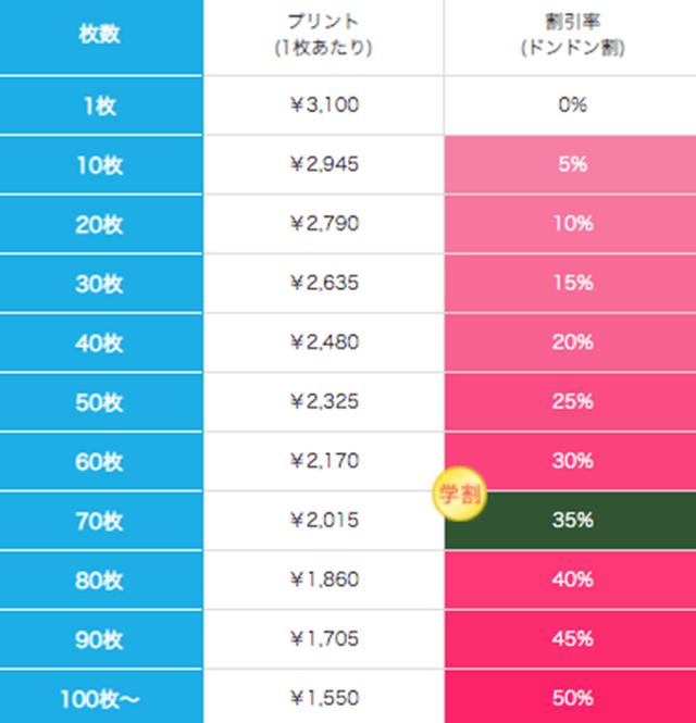 ぺちゃんこポーチ(全面プリント)の価格表