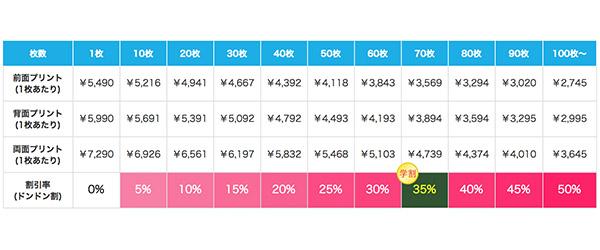 定番ジップパーカーの割引価格表