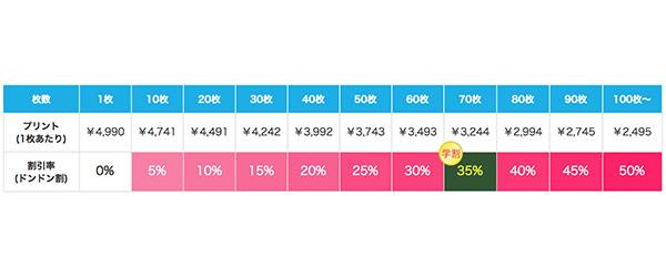 フィットライトスウェットの割引価格表