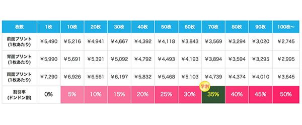 定番プルパーカーの割引価格表