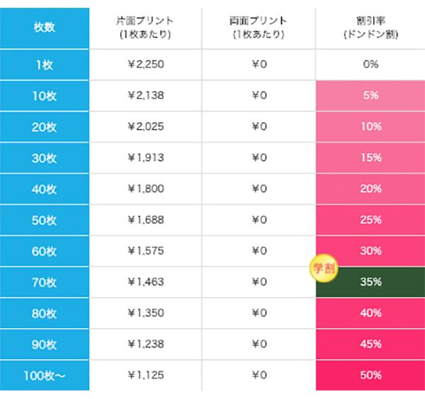 オリジナルコインケースの価格表