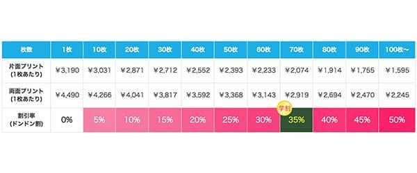 イージータンクトップの割引価格表