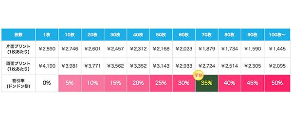 スマートシルエットドライTシャツの割引価格表