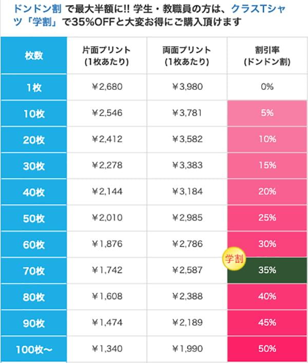 ユーロカラーTシャツの価格表