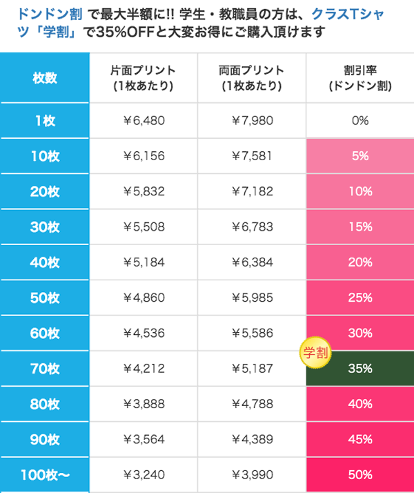 T/Cモッズコート(一重)の価格表