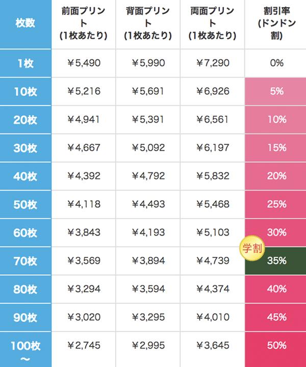 レギュラーウェイトスウェットジップパーカーの割引価格表