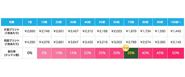 ファインジャージーTシャツの割引価格表