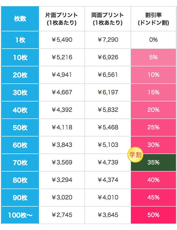 スタンダードWフードジップパーカーの価格表