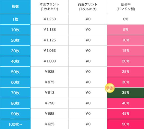 レザーキーホルダーの価格表
