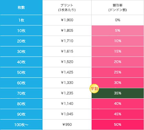ライトフェイスタオルの価格表