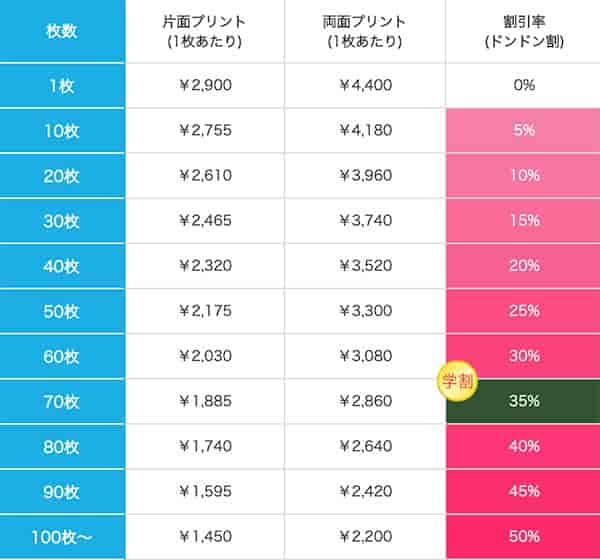 クラフトリングショルダーバッグの価格表